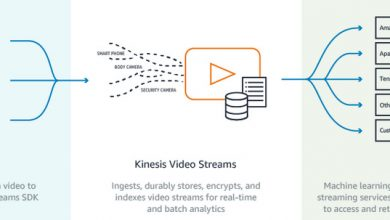 Photo of Amazon Kinesis Video Streams Producer SDK now Available for Windows