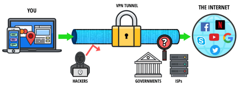 VPN terminology