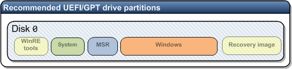 Recommended UEFI-GPT drive partitions