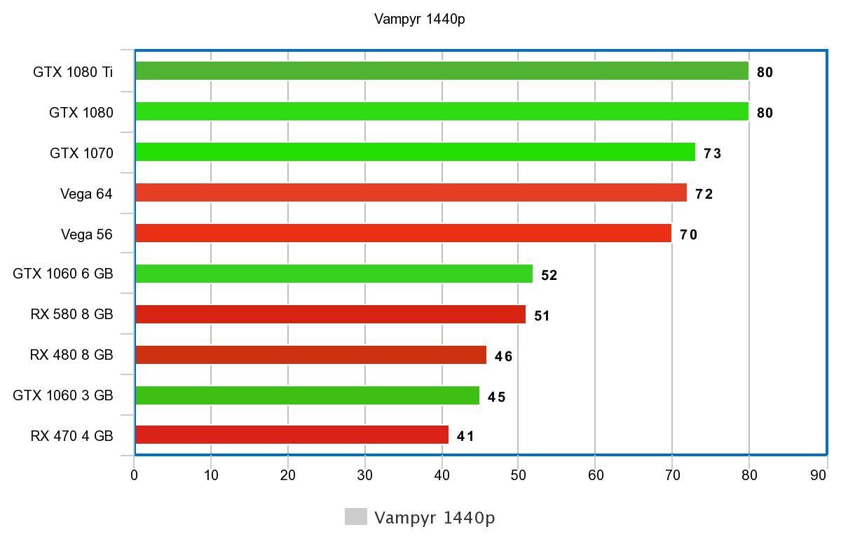 Vampyr PC Benchmarks