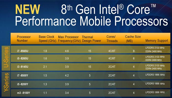 Intel 8th-Gen CPU, Whiskey Lake, Amber Lake