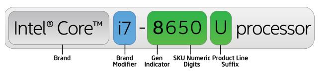 Intel Processor Naming