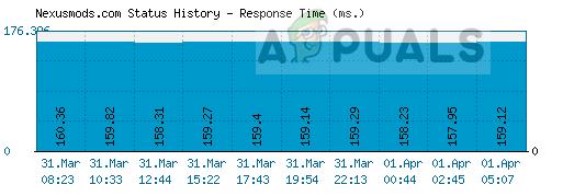 Nexus server status over time in miliseconds