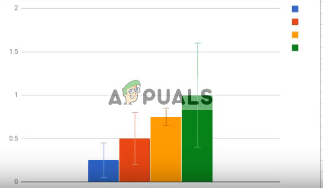 How to add error bars in Google Sheets? - Appuals com