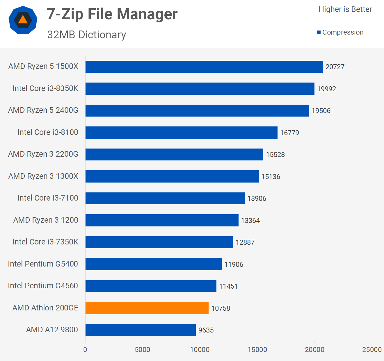 7-Zip Athlon 200GE Benchmarks