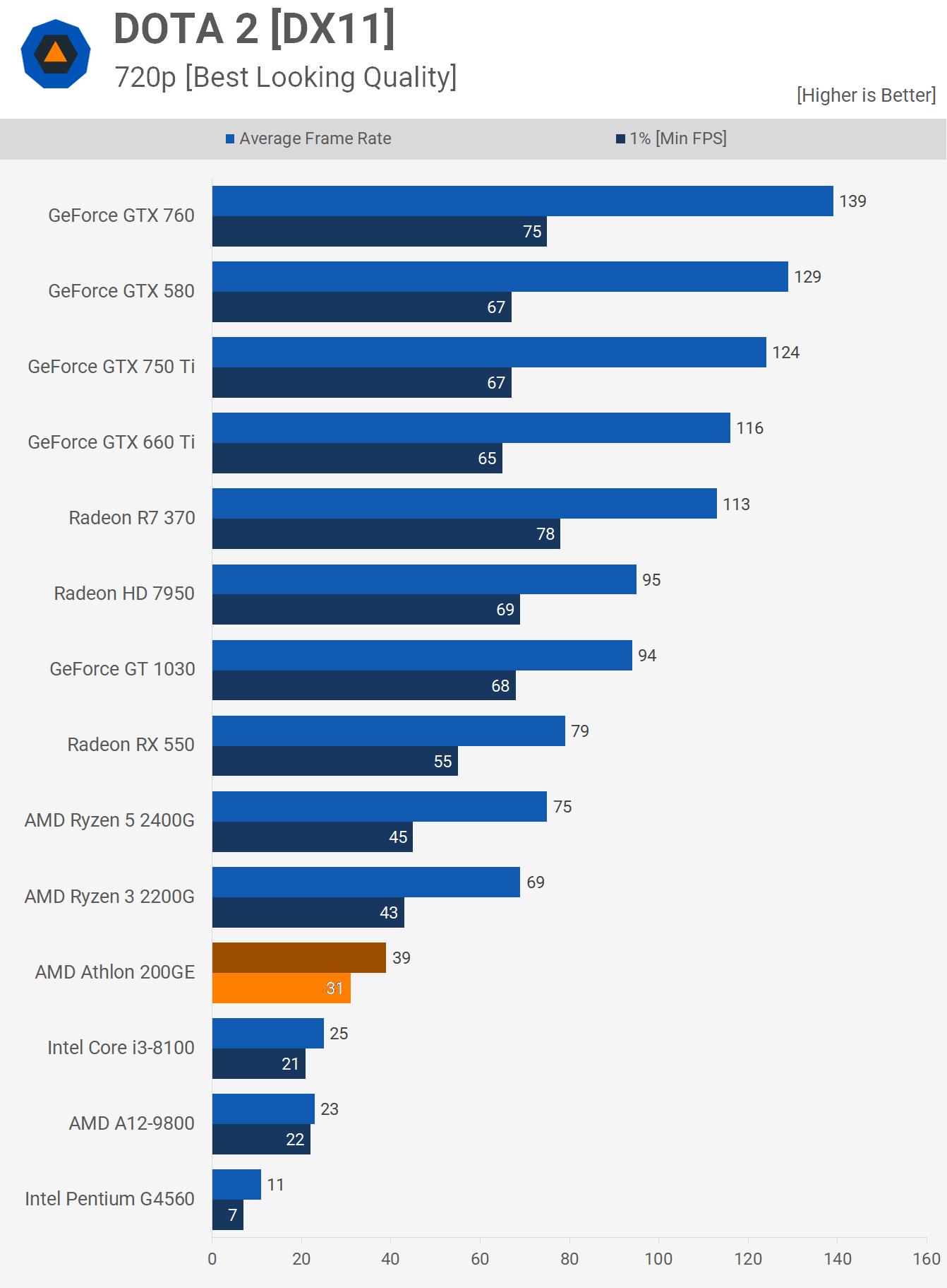 Dota 2 Athlon 200GE Benchmarks