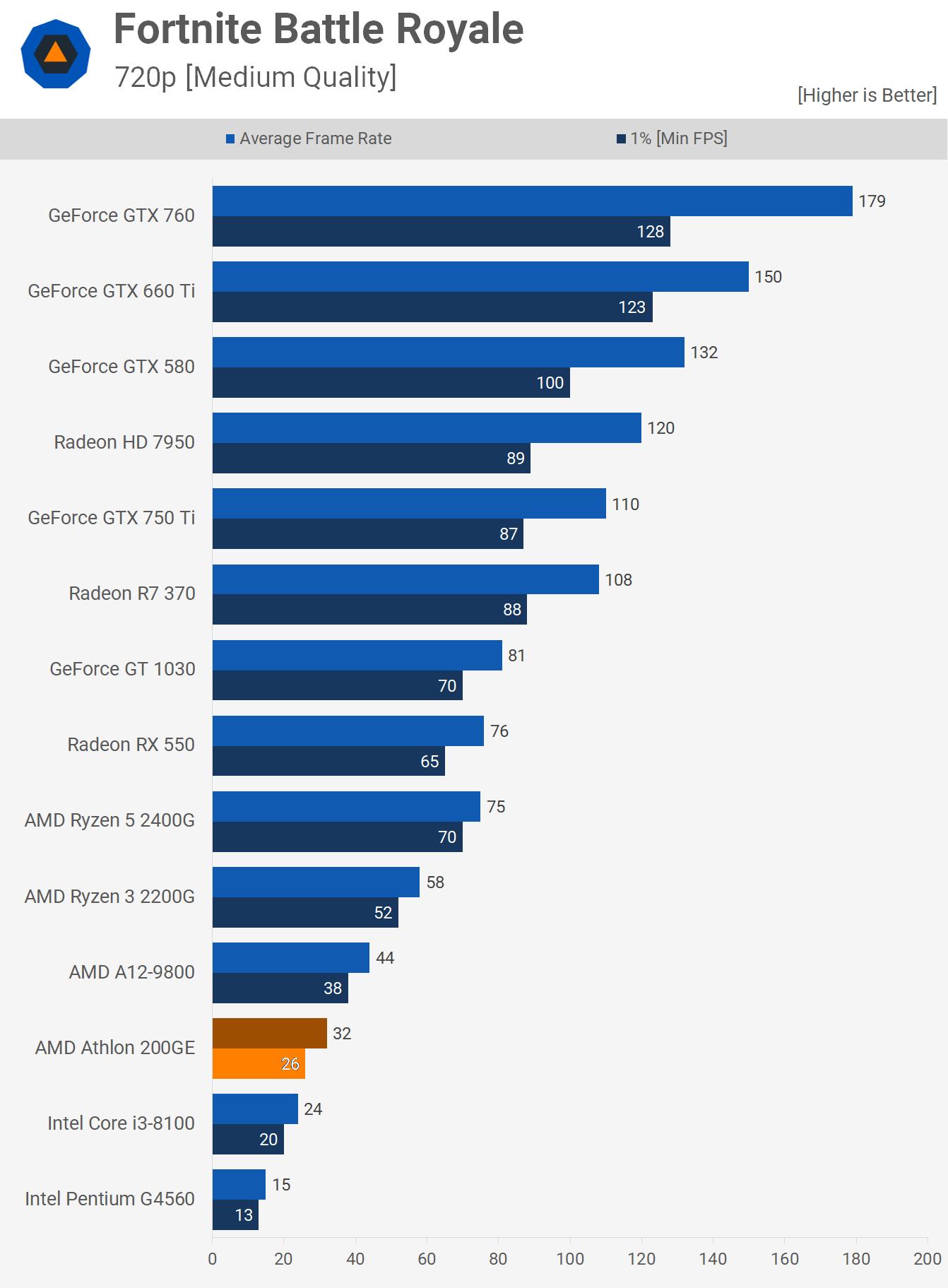 Fortnite Athlon 200GE Benchmarks