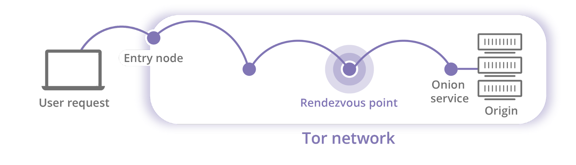 Tor Network Example (The Cloudflare Blog)