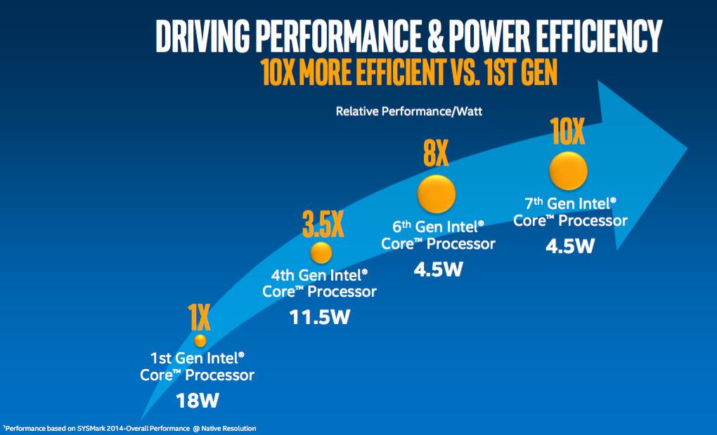 Intel Generation Differences
