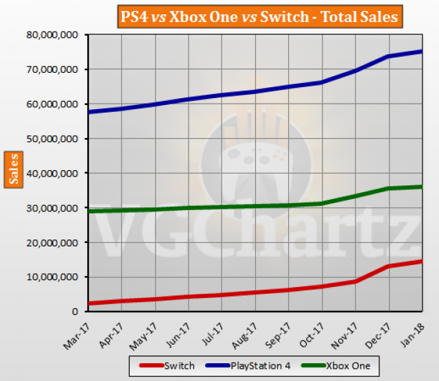 Xbox vs Playstation total sales