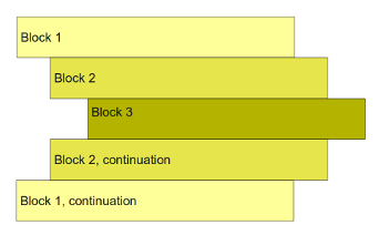 Block structure visualizing indentation in Python