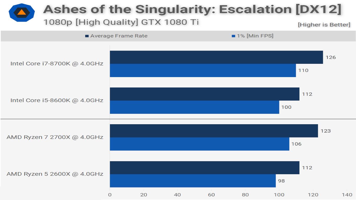 ashes of singularity benchmarks