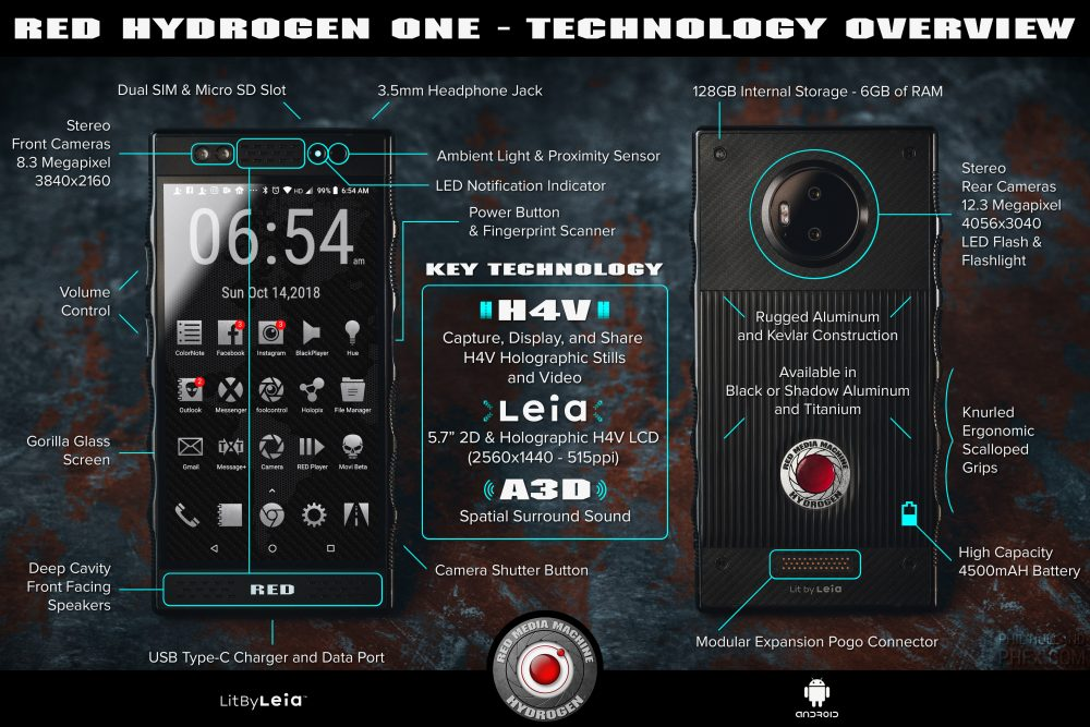 LEAKED RED HYDROGEN ONE infographic