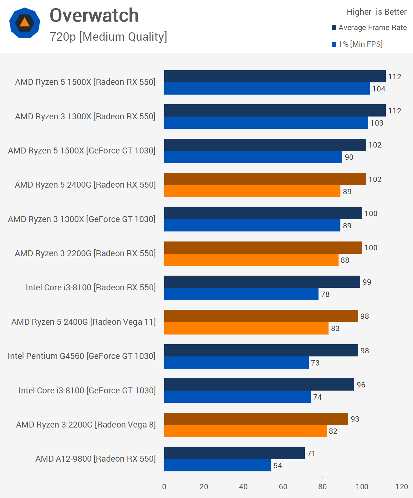 overwatch benchmarks
