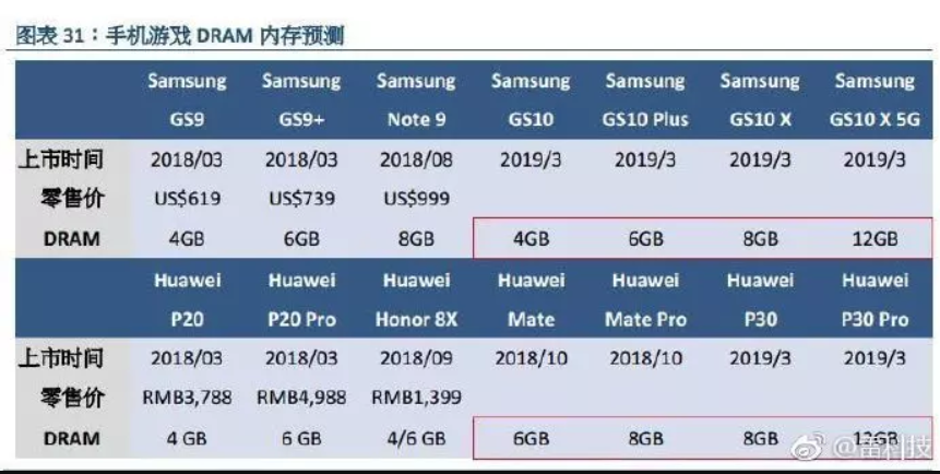Samsung S10 X And Huawei P30 Pro