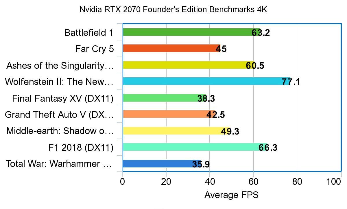 Nvidia RTX 2070 Founder's Edition