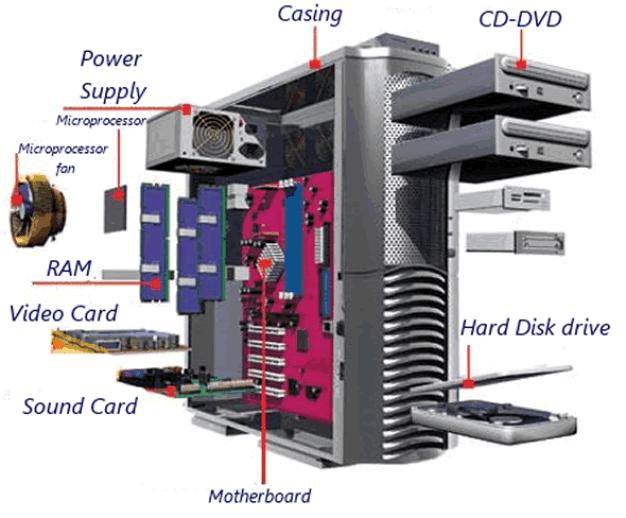 CPU Components