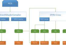 Microsoft Shader Conductor