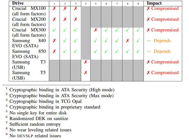 Vulnerabilities In tested drives