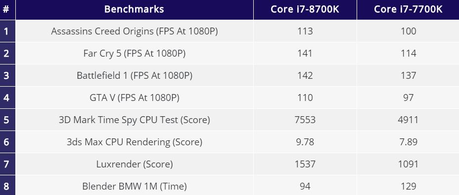 Benchmarks of i7 8700k vs i7 7700k