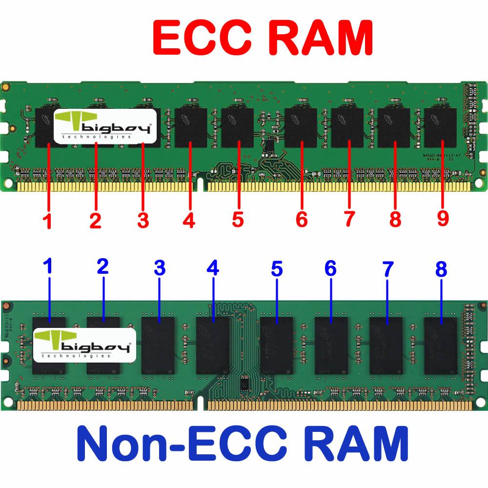 RE: Ram ECC là gì?