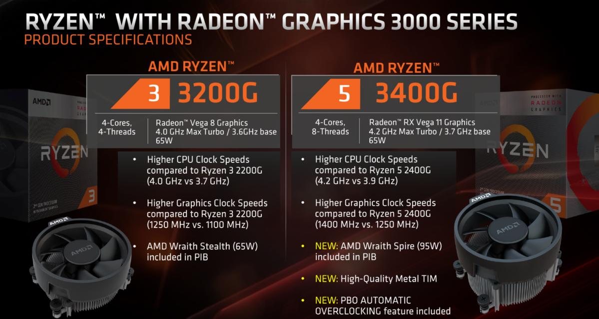 AMD Plans To Release 7nm Ryzen APUs With Zen 2 0 and Navi