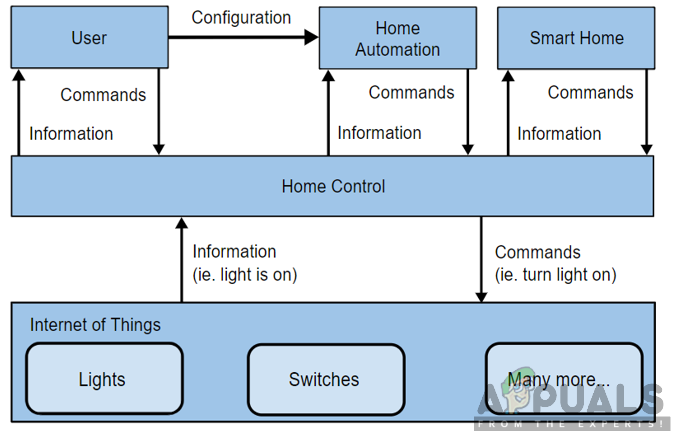 Home Assistant Architecture