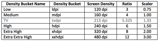 table of Android DPI screen density