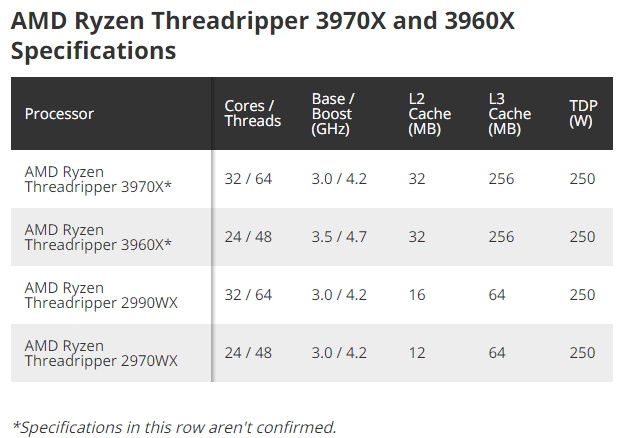 AMD Prices Ryzen Threadripper 3960X At $1,399, 3970X At $1,999