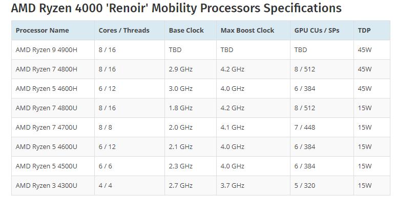 Amd Ryzen 7 4800h Renoir Mobility Cpu Better Than Desktop Grade Intel Core I7 9700k Indicate Leaked Performance Results Appuals Com