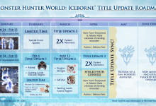 Photo of Capcom Reveals Monster Hunter World: Iceborne Roadmap, PC Version to Sync Updates With Consoles By April