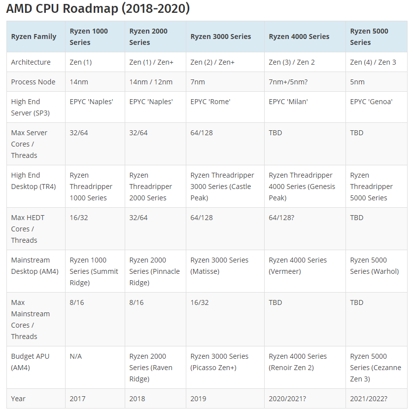 Amd Ryzen 5000 Cezanne 7nm Zen 3 Apu With Vega Integrated Graphics Chip With Am4 Socket Support Spotted In Leaked Slide Appuals Com