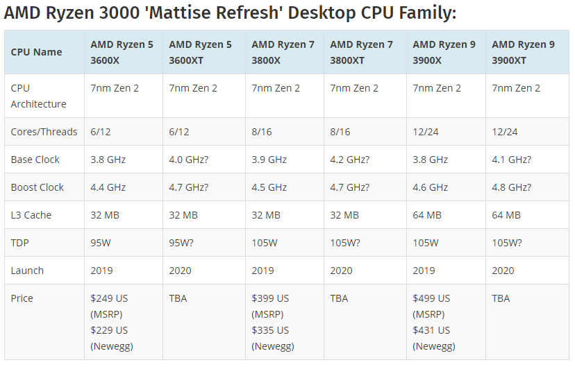 Amd Ryzen 7 3800 Xt 8c 16t Zen 2 Matisse Refresh Cpu Benchmark Leaks Indicates Significant Performance Gains Appuals Com