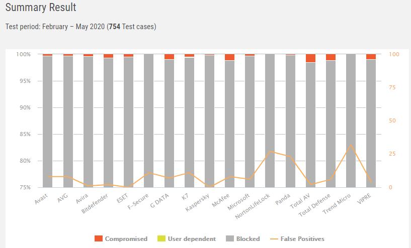 AV-Comparatives Antivirus Ratings