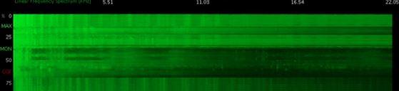 Frequenzspektrum in Musikqualität
