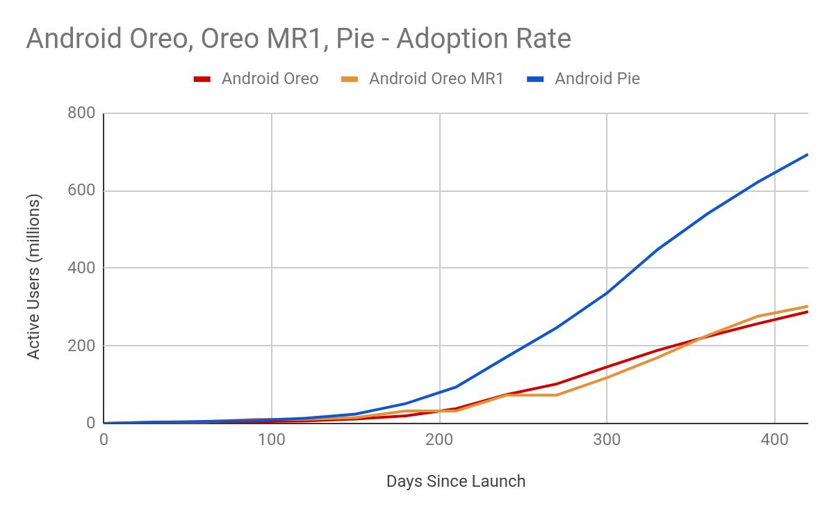 AndroidOS Adoption